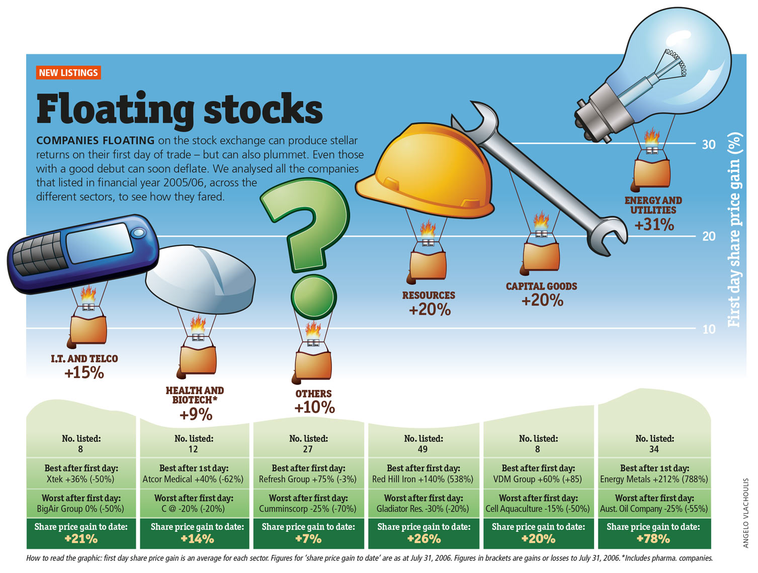Floating stocks